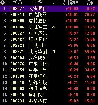 2019军工股票一览表