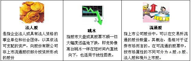 常见股票术语一览表