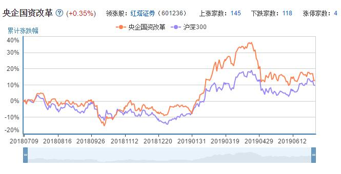 央企重组加码 国资改革既念股一览