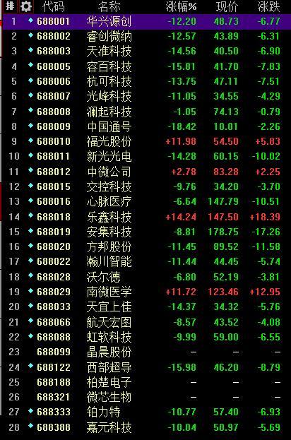科创板有哪些股票上市了?