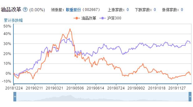 油品改革概念A股市场表现