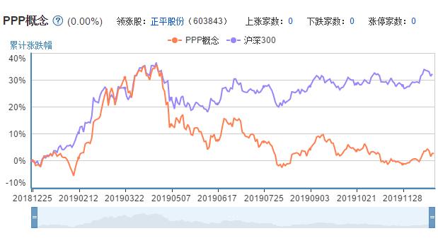 ppp概念A股市场表现