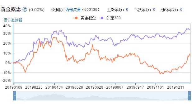 黄金概念A股市场表现