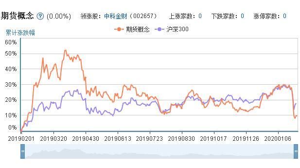 参股期货概念股票的市场表现