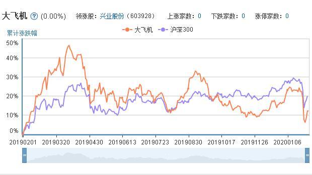 大飞机概念股票的市场表现