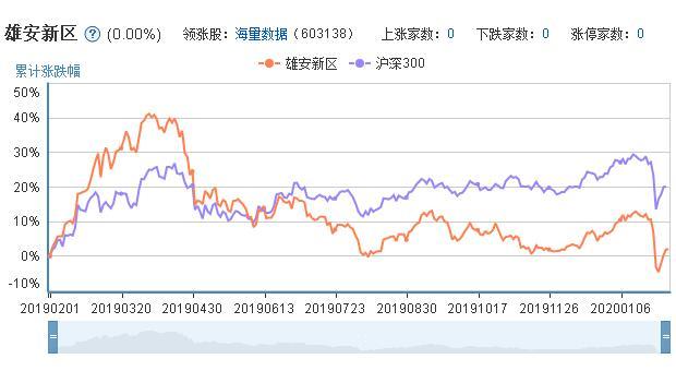 雄安概念股票的市场表现