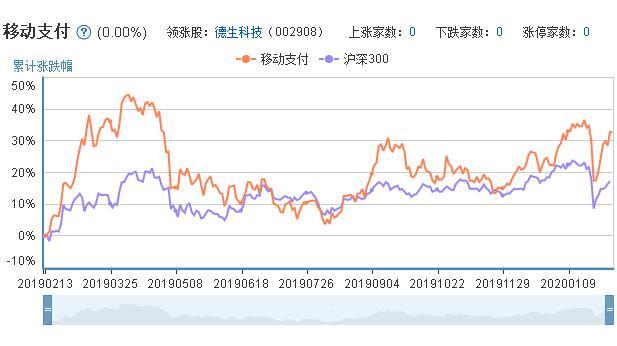 移动支付概念股票的市场表现