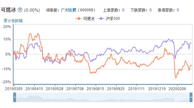 可燃冰概念股票的市场表现