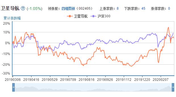 北斗概念股票的市场表现