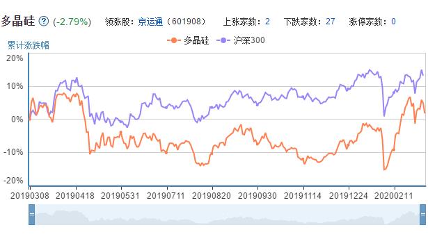 多晶硅概念股票的市场表现