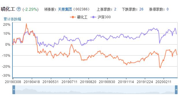 磷矿概念股票的市场表现