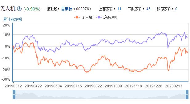 无人机概念股票的市场表现