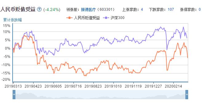 人民币贬值概念股票的市场表现