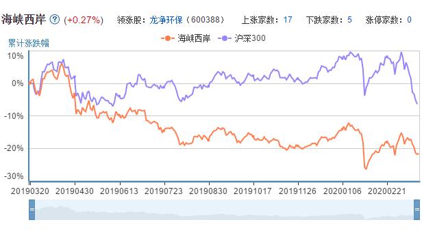 海西概念股票的市场表现