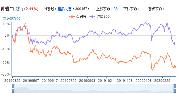 页岩气上市公司的市场表现