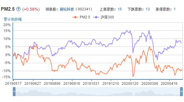 PM2.5上市公司的市场表现