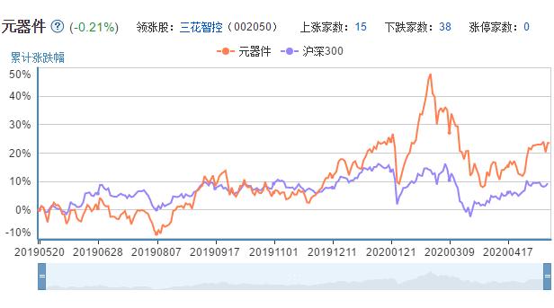 元器件上市公司的市场表现