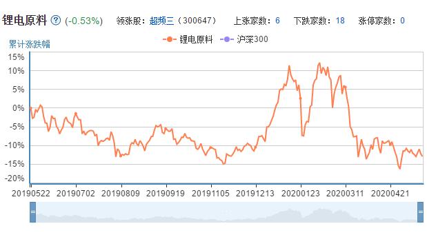 锂电原料上市公司的市场表现