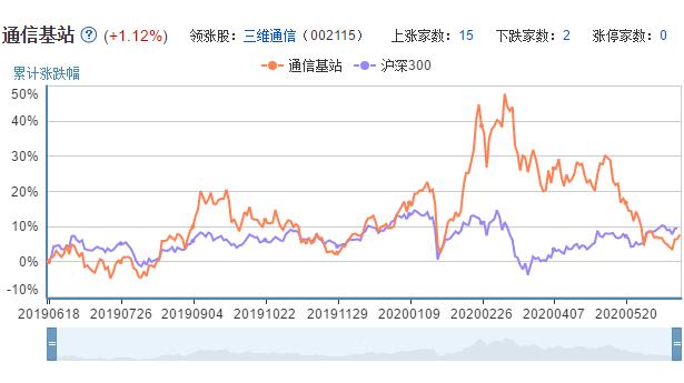 通信基站上市公司的市场表现