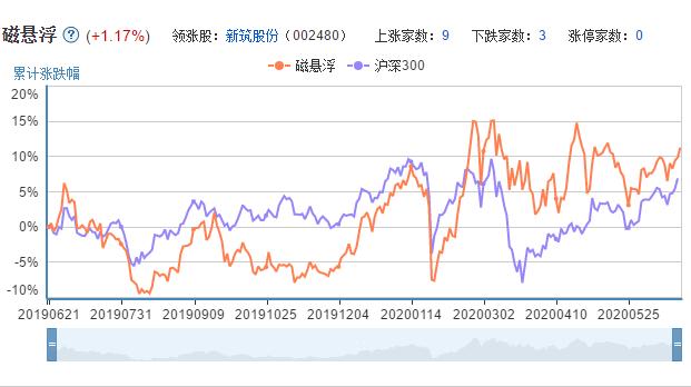 磁悬浮上市公司的市场表现