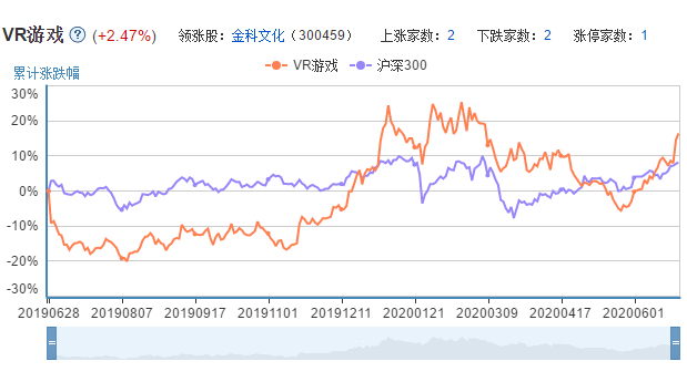 VR游戏上市公司的市场表现