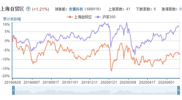 上海自贸区上市公司的市场表现