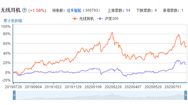 无线耳机上市公司的市场表现
