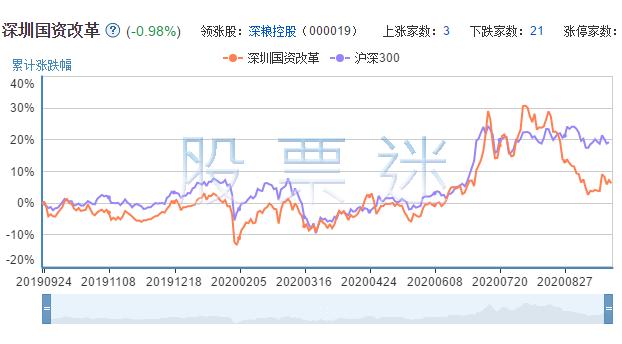 深圳国资改革概念龙头股票25只全解析