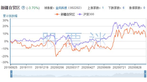 新疆自贸区概念龙头股票7只全解析