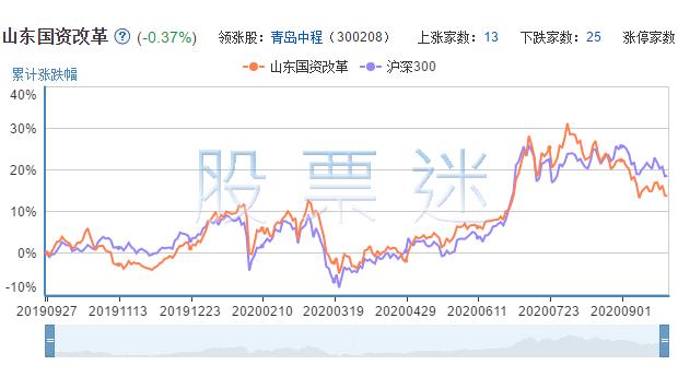 山东国资改革概念龙头股票40只全解析