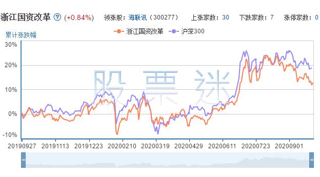 浙江国资改革上市公司的市场表现