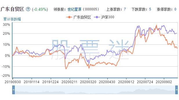 广东自贸区概念龙头股票12只全解析