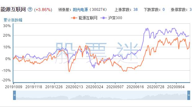 能源互联网上市公司的市场表现