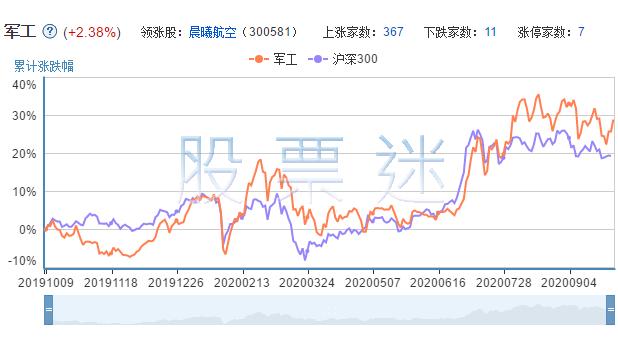 广东军工上市公司的市场表现