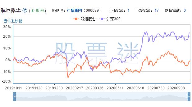 航运上市公司的市场表现