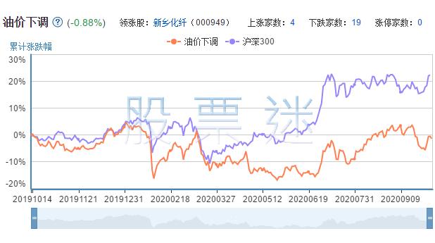 油价下调概念龙头股票24只全解析