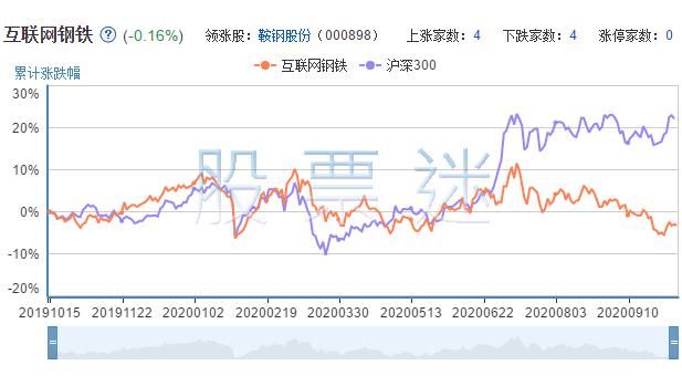 互联网钢铁上市公司的市场表现