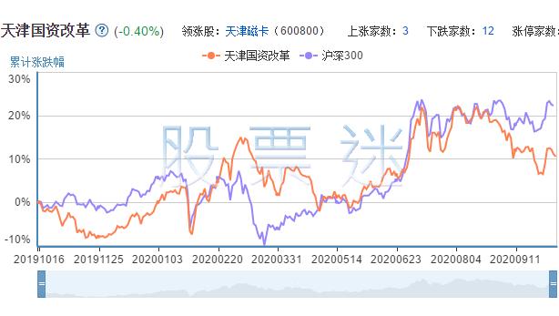 天津国资改革上市公司的市场表现