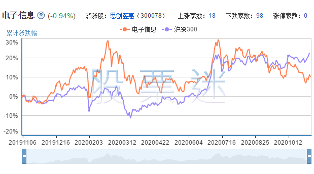 电子信息上市公司的市场表现