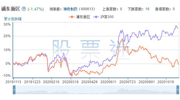 浦东新区上市公司的市场表现
