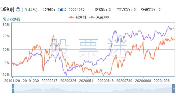 制冷剂上市公司的市场表现