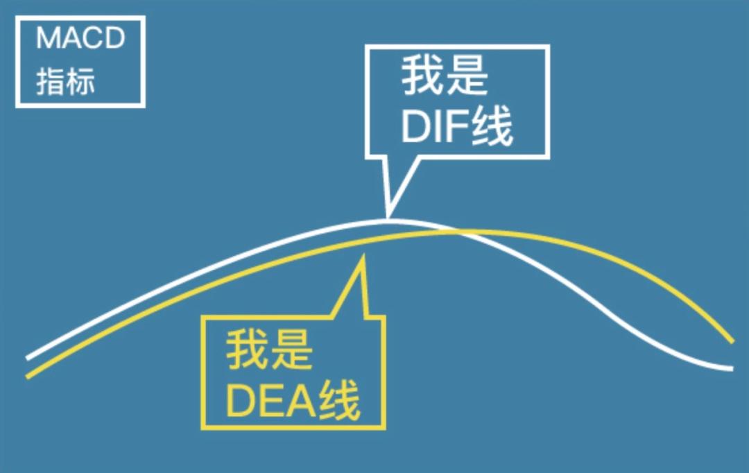 dif和dea