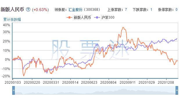 新版人民币相关上市公司的市场表现