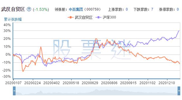 武汉自贸区概念龙头股票7只全解析