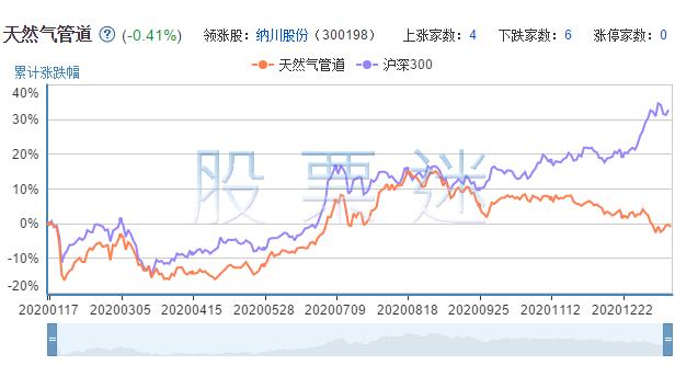 天然气管道相关上市公司的市场表现