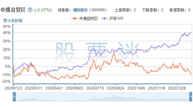 中俄自贸区概念龙头股票4只全解析
