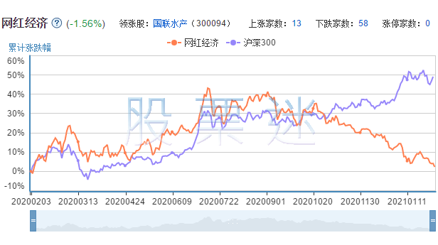 网红经济概念龙头股票72只全解析