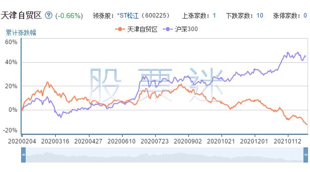 天津自贸区概念龙头股票12只全解析