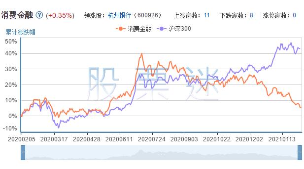 消费金融相关上市公司的市场表现