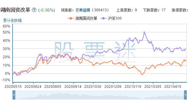 湖南国资改革相关上市公司的市场表现